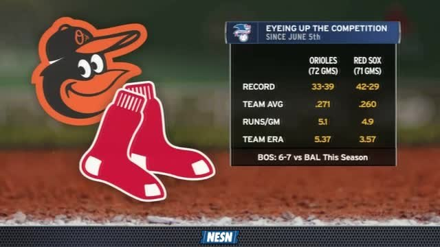 Red Sox Gameday Live: Red Sox Vs. Orioles