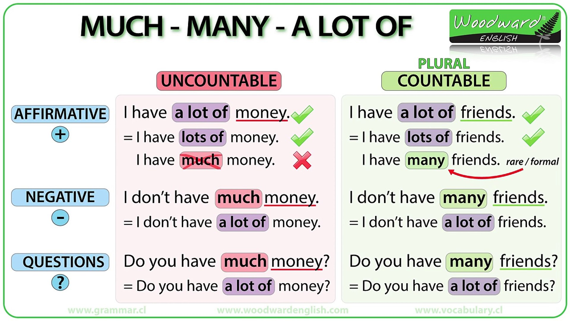 Much Vs Many Vs A Lot Of English Grammar Lesson видео Dailymotion