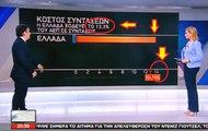 Νίκος Φιλιππίδης Πίνακας 13,3% = 90% Πληρώνουμε πολλά για τις Συντάξεις #SKAI_xeftiles #FAKEnews