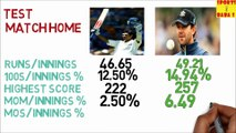 Who is better? Rahul Dravid Vs Ricky Ponting Cricket Data Analysis Knowledge Test || BaBa S Series