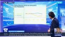 Comment a évolué la cote de popularité d'Emmanuel Macron depuis son élection?