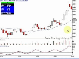 Free Trading Videos.com DAY TRADE using a double bottom
