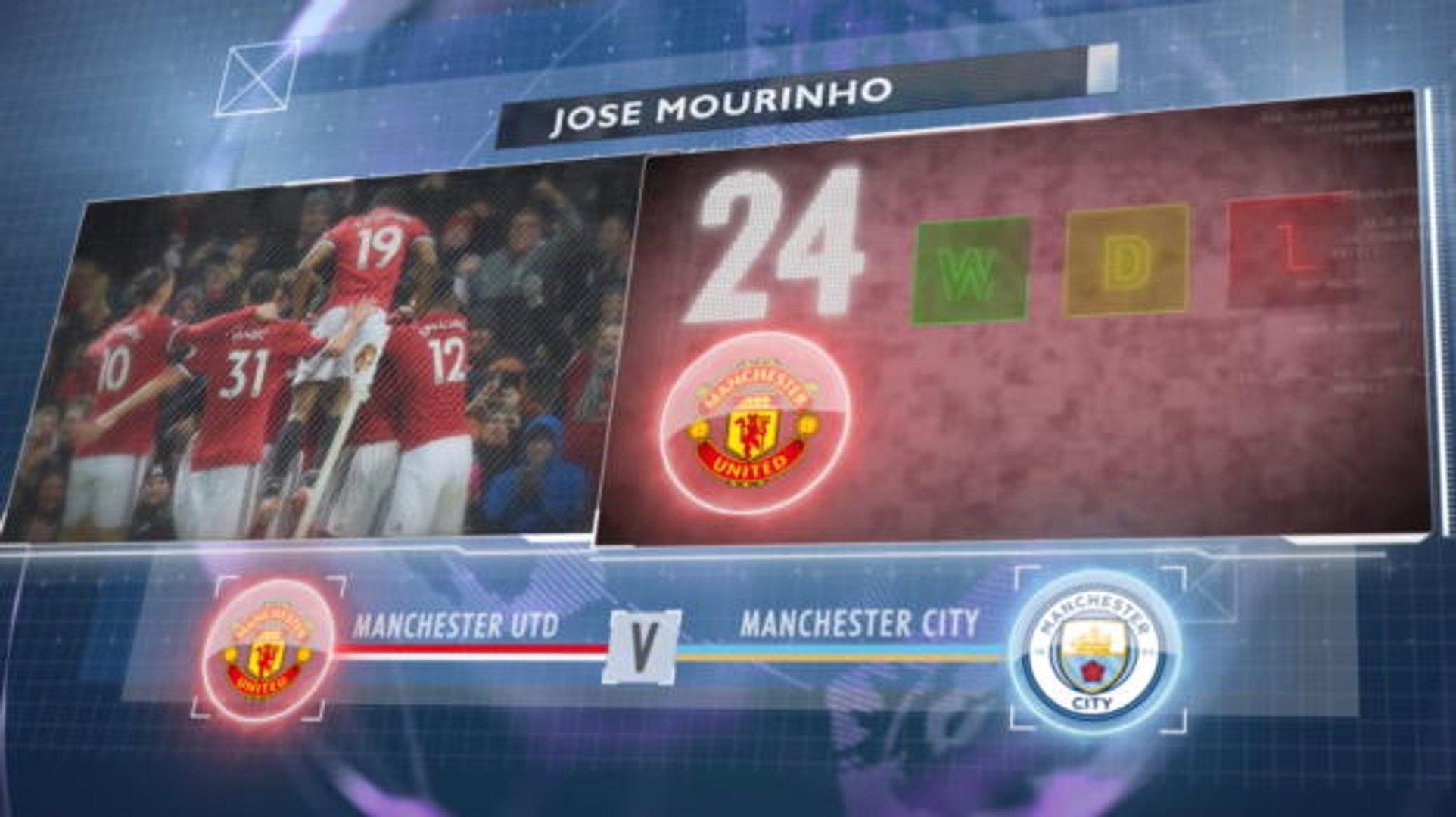 Big Match Focus: Manchester United v Manchester City