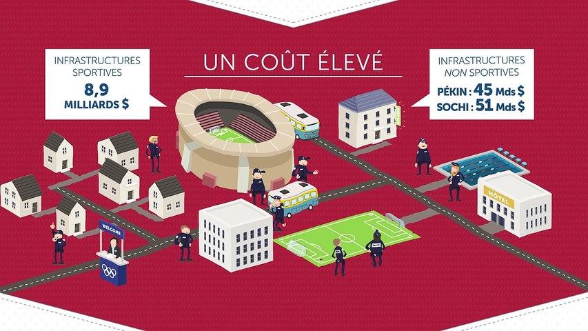 Les Jeux olympiques, bons pour l'économie ?