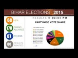 Bihar Elections | Final Verdict and partywise vote share