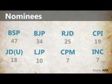 Bihar elections phase 3 in numbers