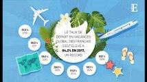 Les Français ne sont jamais autant partis en vacances