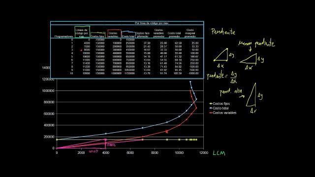 Visualizar los costos promedio y costo marginal como pendientes
