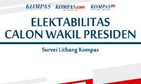 Survei Litbang Kompas : Elektabilitas Calon Wakil Presiden