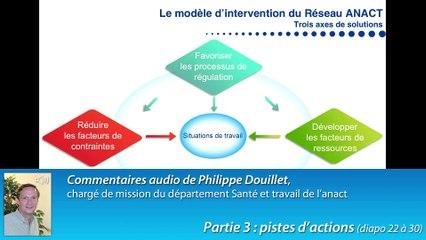 C2R, le modèle d'analyse des RPS de l'Anact - partie 3