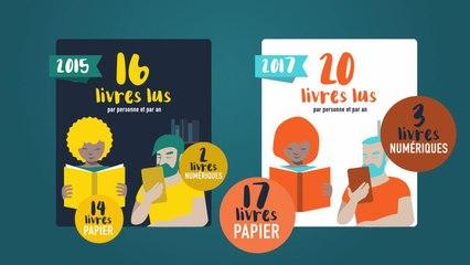 Il paraît que... Le livre numérique nuit gravement au livre papier ? - lecteurs.com
