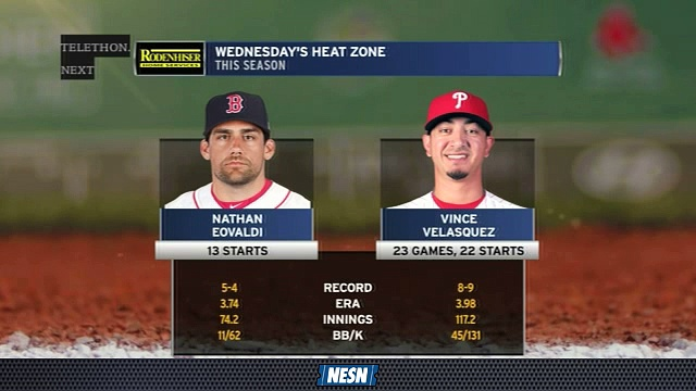 Red Sox Final: Nathan Eovaldi-Vince Velazquez Pitching Preview