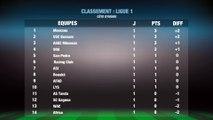 Football Ligue de Côte d'Ivoire: Classement  ligue 1 cote d ivoire