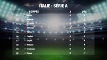 Football: Classement Italie Série A Partie 2