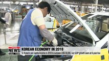 S. Korea's per capita income in 2018 to surpass U.S.$30,000, but GDP growth seen faltering to 6-year low
