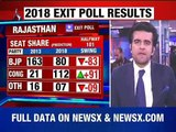 Rajasthan Exit Poll Result 2018 | Opinion Poll 2018 Rajasthan | Rajasthan Assembly Election 2018