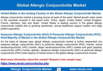 Allergic Conjunctivitis Market Growth
