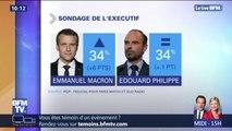 +6 points : Emmanuel Macron retrouve la même popularité qu'avant la crise des gilets jaunes selon un sondage