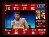 इंडिया न्यूज CNX एग्जिट पोल: एग्जिट पोल पर हार्दिक पटेल का दवा; कांग्रेस लाएगी 100 से ज्यादा सीटें