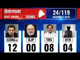 Telangana Assembly Election Results 2018: Counting till 8:30 AM