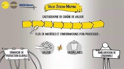 E-learning : cartographie de chaîne de valeur (VSM), outil de Lean Manufacturing