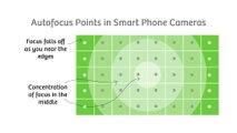 DPAF, Auto focus, Manual focus, Auto focus points, Auto manual focus explained