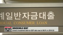 Korea's household debt-to-GDP ratio rose faster than almost any other country
