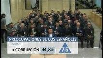 La preocupación por la corrupción se dispara siete puntos entre los españoles