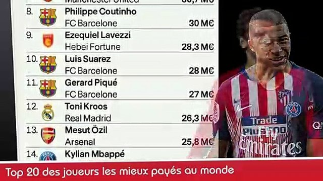 TOP 20 JOUEURS MIEUX PAYES