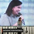 Robredo's net satisfaction rating soars in March – SWS