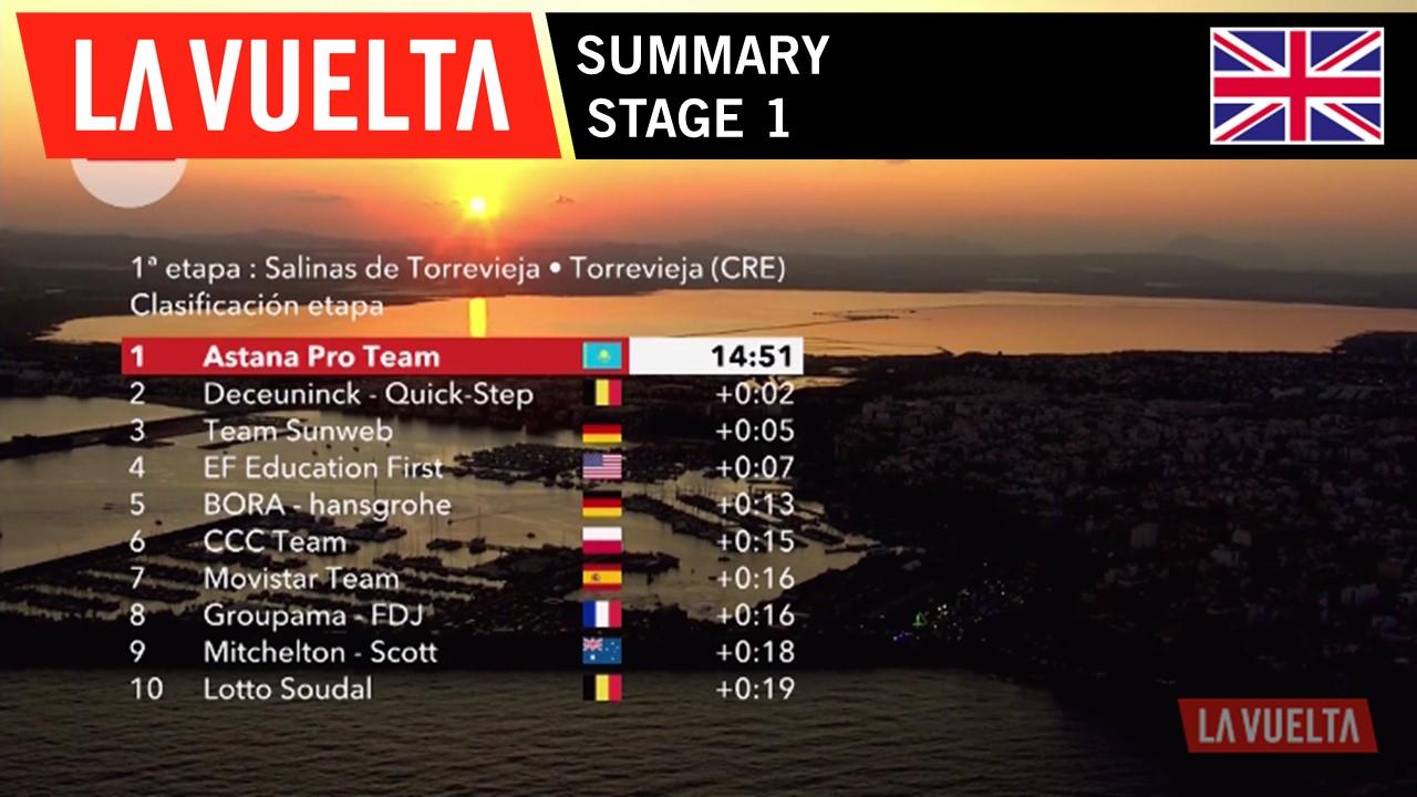Summary - Stage 1 | La Vuelta 19