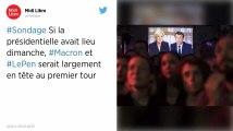 Sondage. Si la présidentielle avait lieu dimanche, Macron et Le Pen seraient loin devant