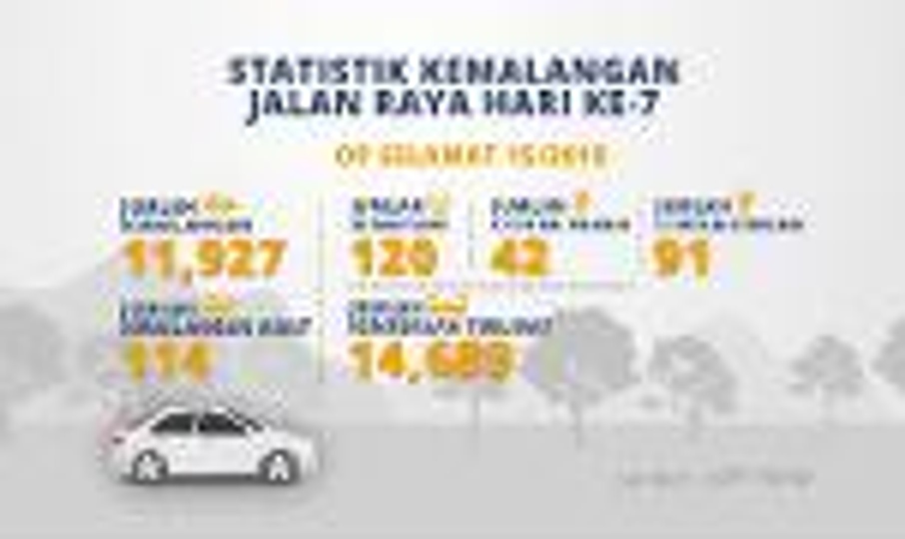 Infografik Statistik Kemalangan Jalan Raya Hari Ke 7 Video Dailymotion