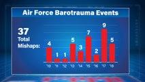 Air Force Barotrauma Events