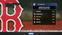 Red Sox Third In American League With 3.77 Team ERA In June