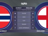 FOOTBALL: FIFA Women's World Cup: Norway v England H2H