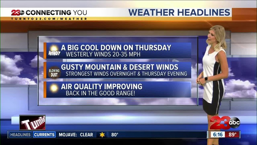 Blustery winds drop temperatures to the 80s on Thursday
