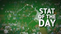Stat of the Day - Teenager Gauff continues to break records