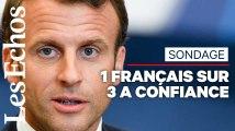 Sondage : « Ni rechute, ni embellie », la cote de confiance d'Emmanuel Macron se stabilise