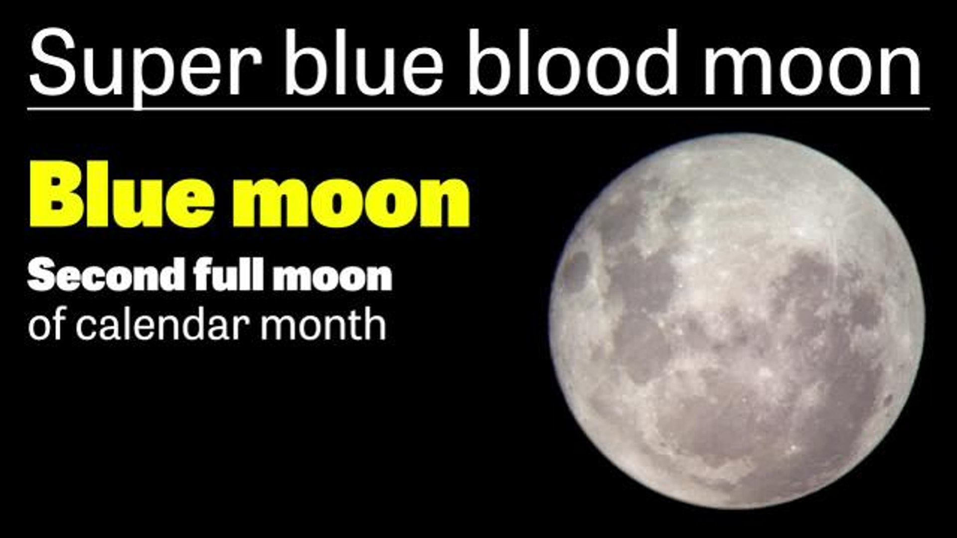 Blood Moon facts