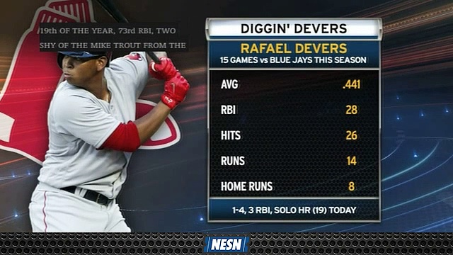 Rafael Devers Destroying Blue Jays In 15 Games Against Toronto This Season