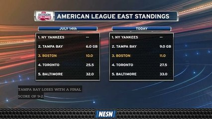 Red Sox, Rays Losing Ground On Yankees In American League East Standings