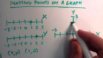 How To Plot Points on a Graph