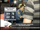 PNP records 78 cases of poll-related violence