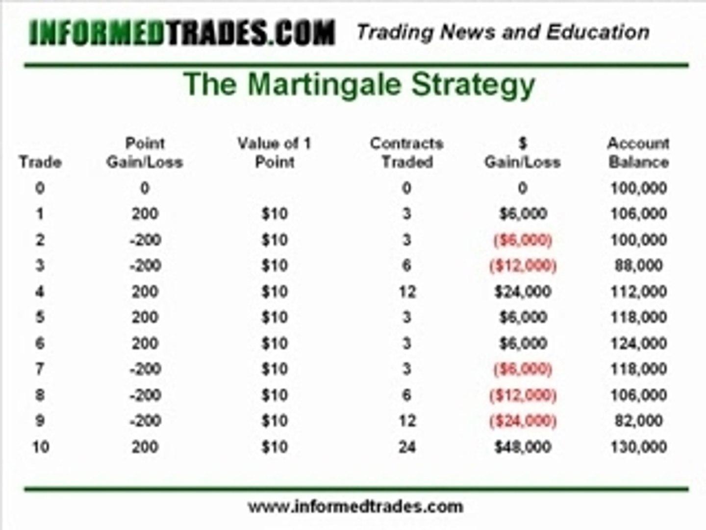 Anti martingale binary options baseball sport betting information
