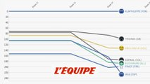 L'évolution des écarts du top 5 en une minute - Cyclisme - Tour de France