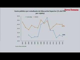 Financiación y acceso: desafíos de la educación en Colombia