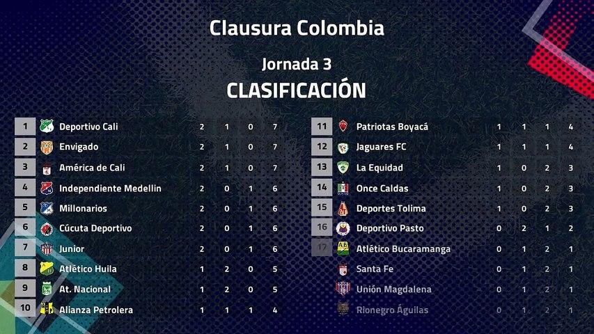 Resumen de la Jornada 3 Clausura Colombia