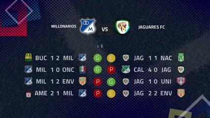 Previa partido entre Millonarios y Jaguares FC Jornada 4 Clausura Colombia