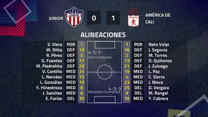 Resumen partido entre Junior y América de Cali Jornada 4 Clausura Colombia